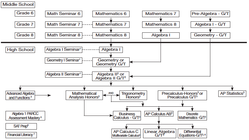 Graphic: illustration of potential math pathways for students.
